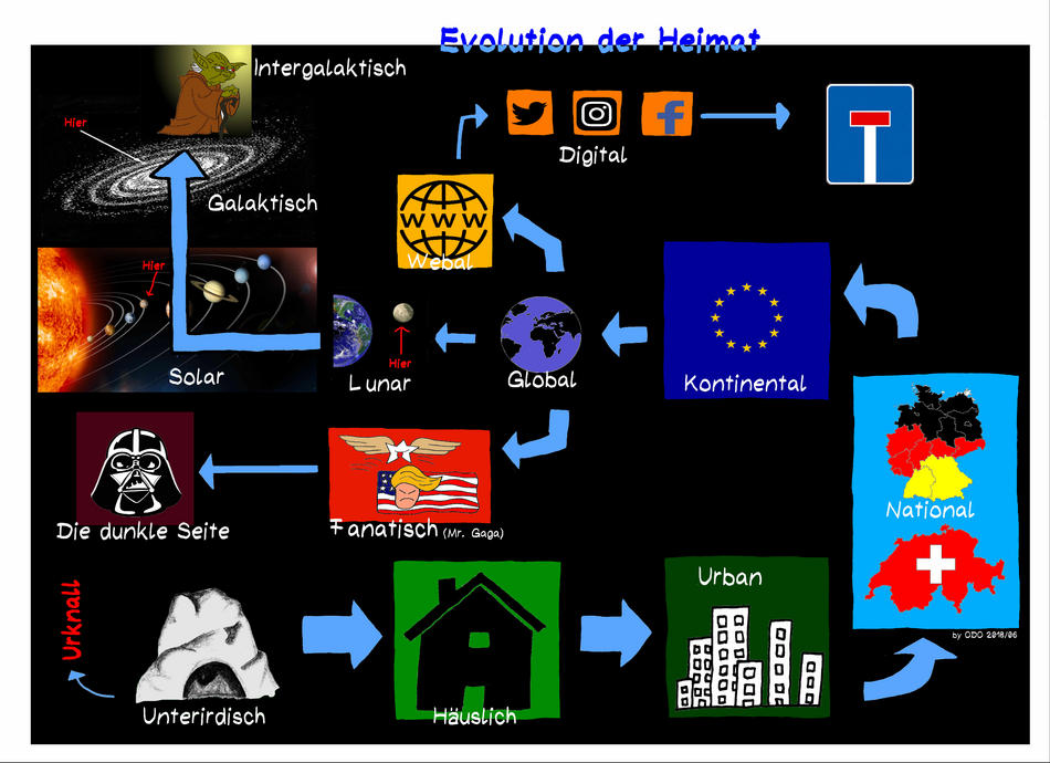 Heimat Evolution
